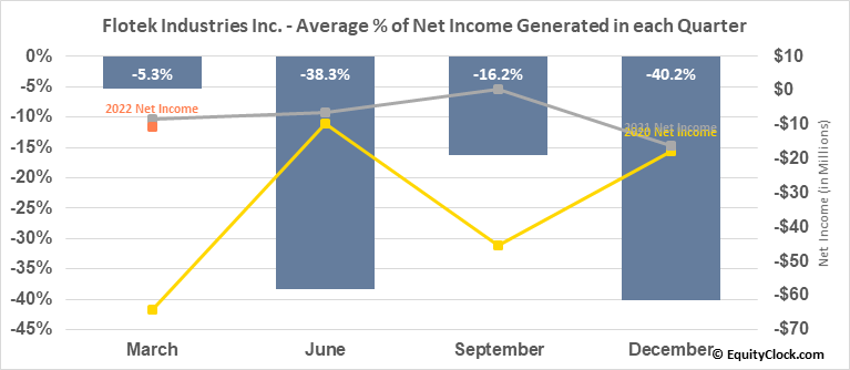 Flotek Industries Inc. (NYSE:FTK) Net Income Seasonality