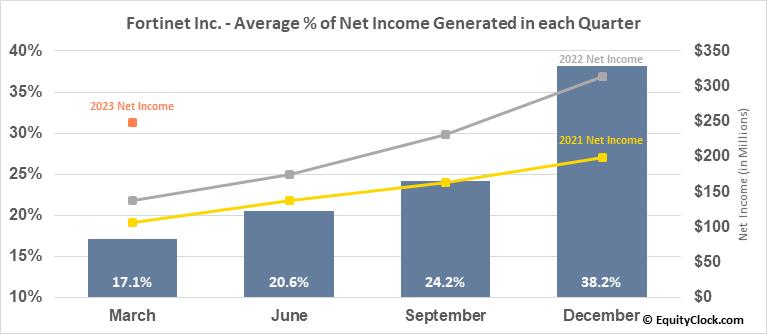 Fortinet Inc. (NASD:FTNT) Net Income Seasonality