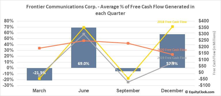 Frontier Communications Corp. (OTCMKT:FTRCQ) Free Cash Flow Seasonality