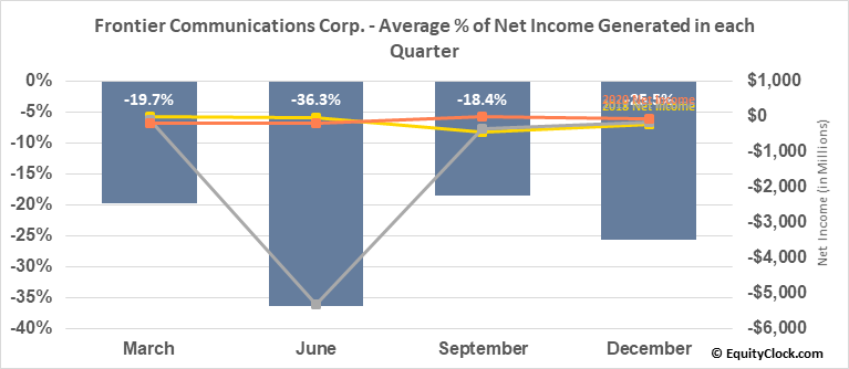 Frontier Communications Corp. (OTCMKT:FTRCQ) Net Income Seasonality