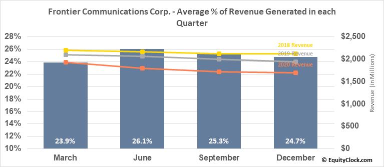 Frontier Communications Corp. (OTCMKT:FTRCQ) Revenue Seasonality
