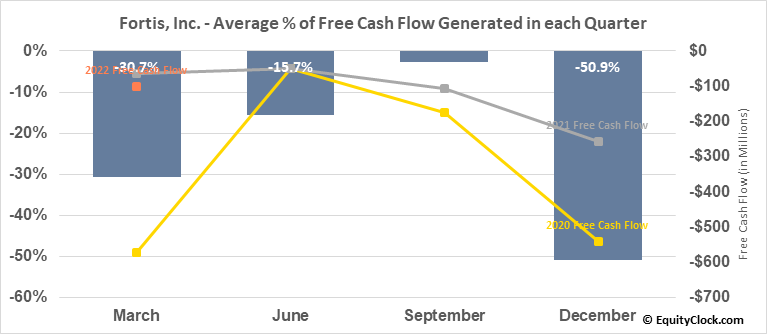 Fortis, Inc. (TSE:FTS.TO) Free Cash Flow Seasonality