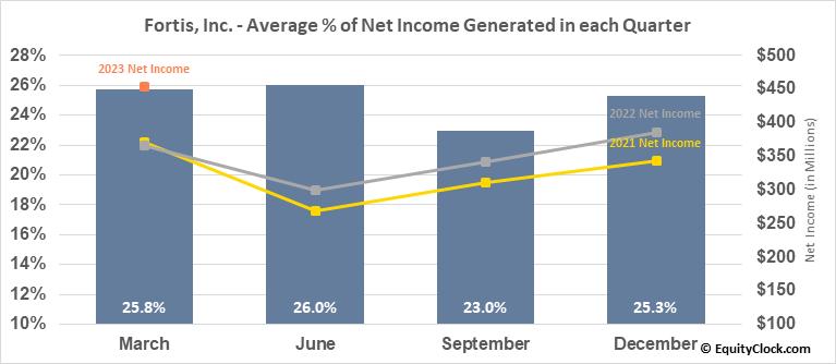 Fortis, Inc. (TSE:FTS.TO) Net Income Seasonality