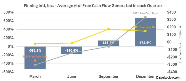 Finning Intl, Inc. (TSE:FTT.TO) Free Cash Flow Seasonality