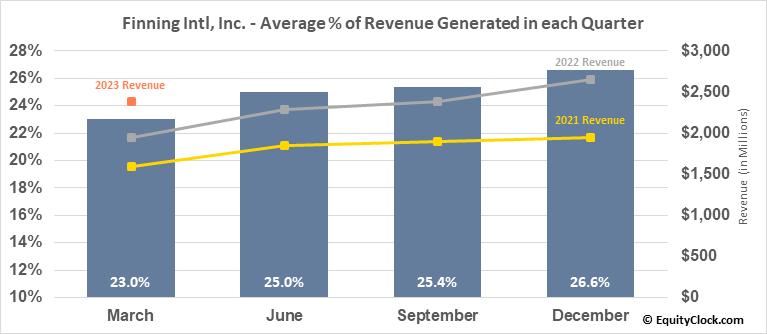Finning Intl, Inc. (TSE:FTT.TO) Revenue Seasonality