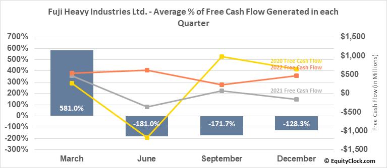 Fuji Heavy Industries Ltd. (OTCMKT:FUJHY) Free Cash Flow Seasonality