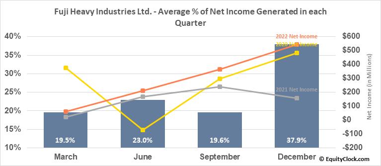 Fuji Heavy Industries Ltd. (OTCMKT:FUJHY) Net Income Seasonality