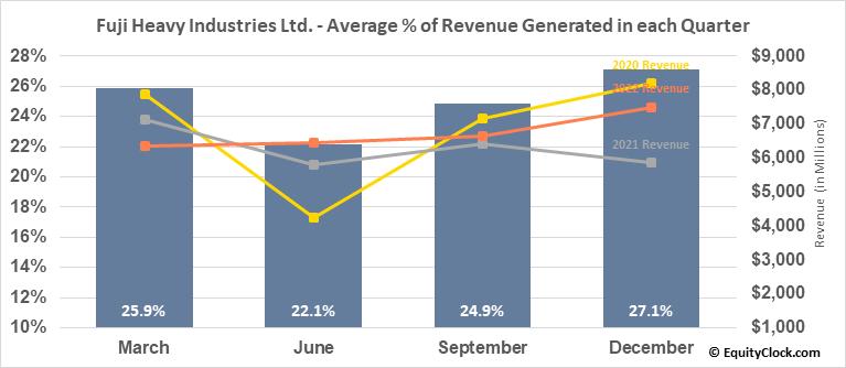 Fuji Heavy Industries Ltd. (OTCMKT:FUJHY) Revenue Seasonality