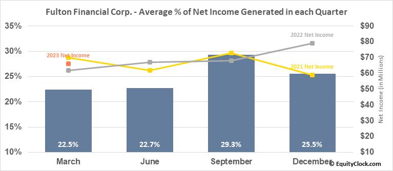 Fulton Financial Corp. (NASD:FULT) Net Income Seasonality