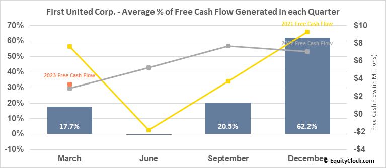 First United Corp. (NASD:FUNC) Free Cash Flow Seasonality