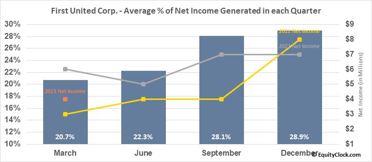 First United Corp. (NASD:FUNC) Net Income Seasonality