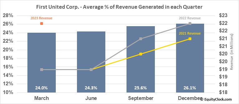First United Corp. (NASD:FUNC) Revenue Seasonality