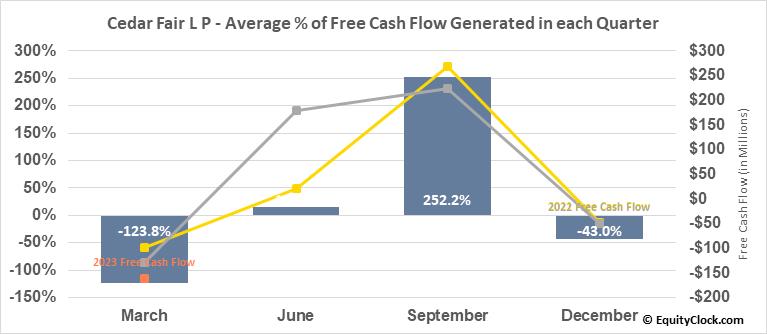 Cedar Fair L P (NYSE:FUN) Free Cash Flow Seasonality