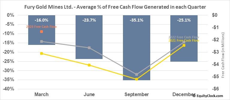 Fury Gold Mines Ltd. (AMEX:FURY) Free Cash Flow Seasonality