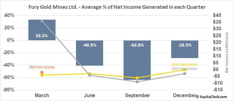 Fury Gold Mines Ltd. (AMEX:FURY) Net Income Seasonality