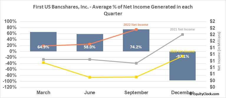 First US Bancshares, Inc. (NASD:FUSB) Net Income Seasonality