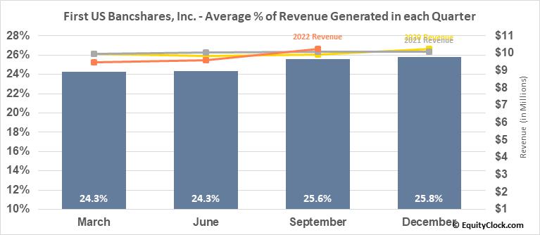 First US Bancshares, Inc. (NASD:FUSB) Revenue Seasonality