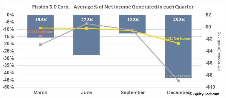 Fission 3.0 Corp. (TSXV:FUU.V) Net Income Seasonality