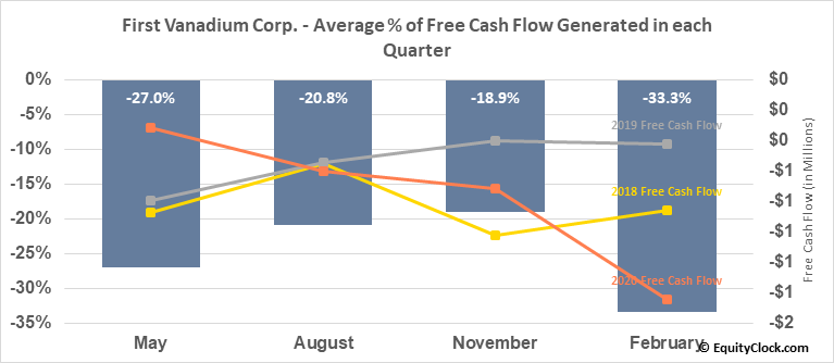 First Vanadium Corp. (TSXV:FVAN.V) Free Cash Flow Seasonality