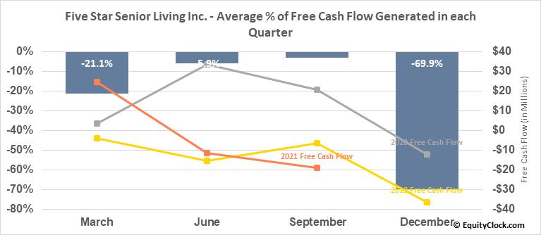 Five Star Senior Living Inc. (NASD:FVE) Free Cash Flow Seasonality