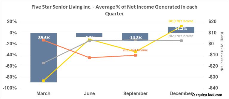 Five Star Senior Living Inc. (NASD:FVE) Net Income Seasonality