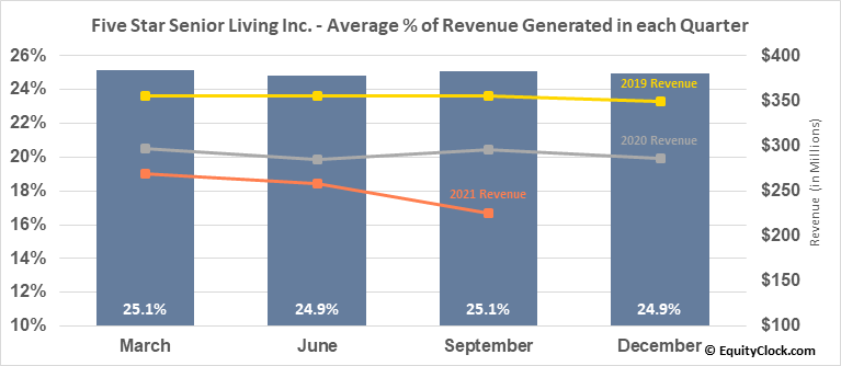 Five Star Senior Living Inc. (NASD:FVE) Revenue Seasonality