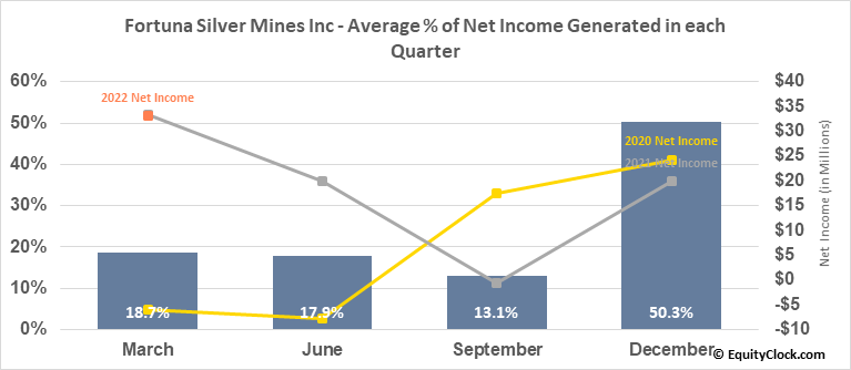 Fortuna Silver Mines Inc (TSE:FVI.TO) Net Income Seasonality