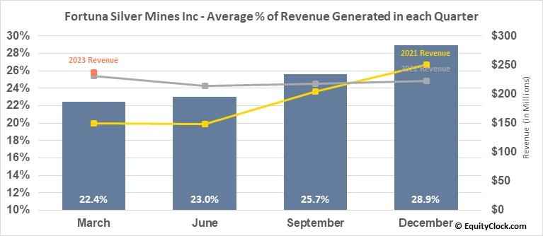 Fortuna Silver Mines Inc (TSE:FVI.TO) Revenue Seasonality