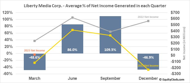 Liberty Media Corp. (NASD:FWONK) Net Income Seasonality