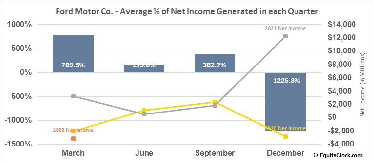 Ford Motor Co. (NYSE:F) Net Income Seasonality