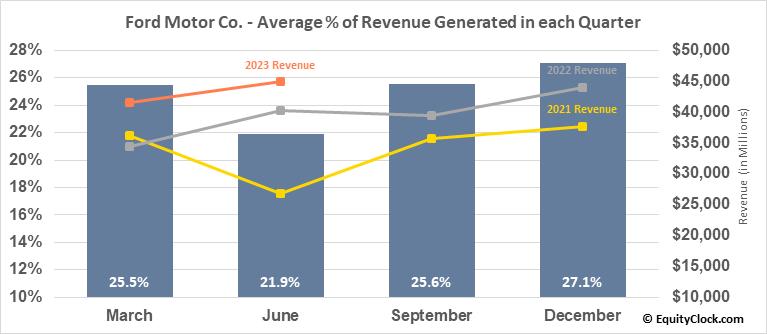 Ford Motor Co. (NYSE:F) Revenue Seasonality