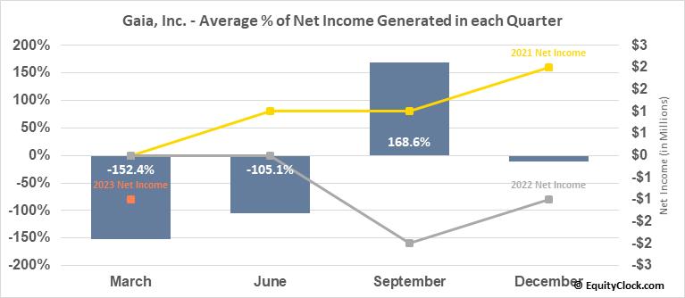 Gaia, Inc. (NASD:GAIA) Net Income Seasonality