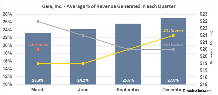Gaia, Inc. (NASD:GAIA) Revenue Seasonality