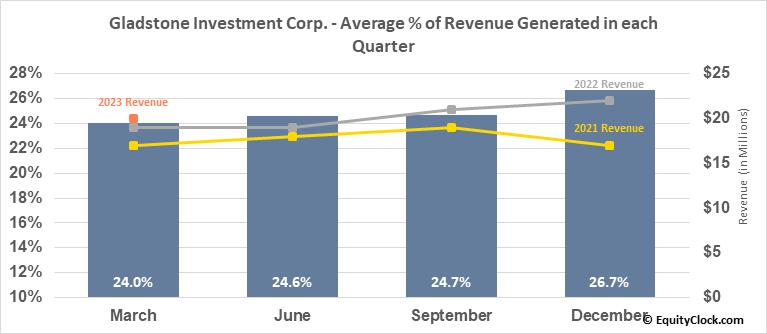 Gladstone Investment Corp. (NASD:GAIN) Revenue Seasonality