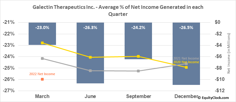 Galectin Therapeutics Inc. (NASD:GALT) Net Income Seasonality