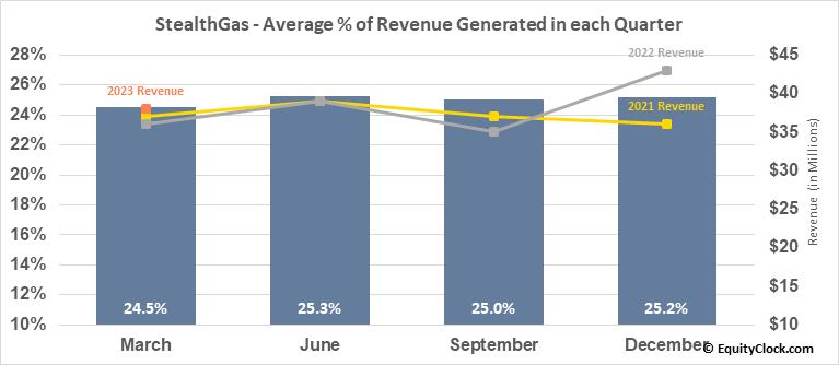 StealthGas (NASD:GASS) Revenue Seasonality