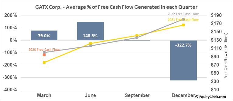 GATX Corp. (NYSE:GATX) Free Cash Flow Seasonality