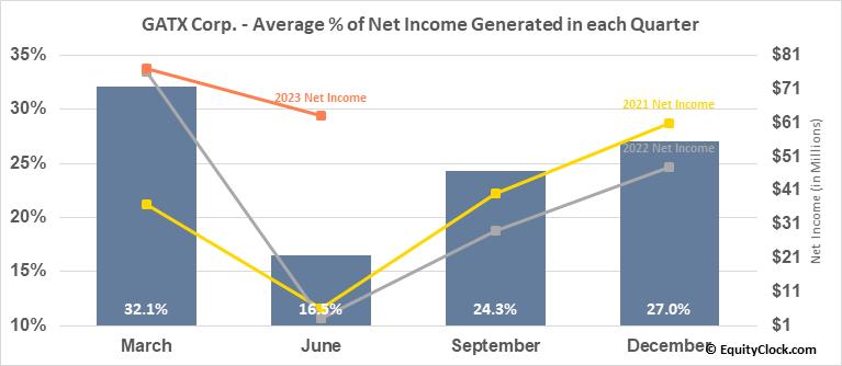 GATX Corp. (NYSE:GATX) Net Income Seasonality