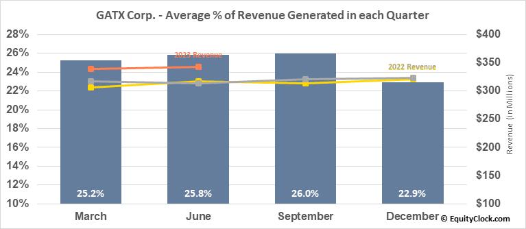 GATX Corp. (NYSE:GATX) Revenue Seasonality
