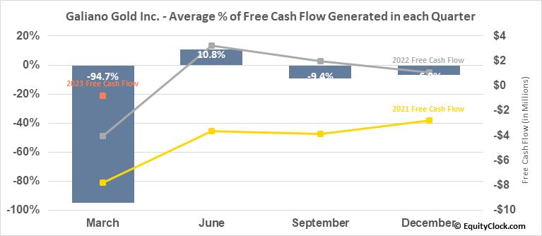 Galiano Gold Inc. (TSE:GAU.TO) Free Cash Flow Seasonality