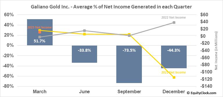 Galiano Gold Inc. (TSE:GAU.TO) Net Income Seasonality