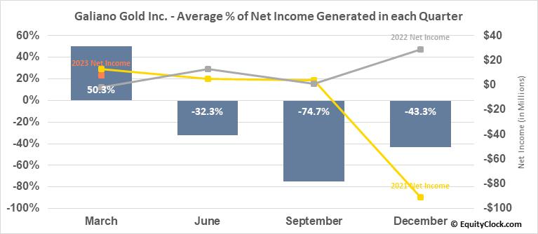 Galiano Gold Inc. (AMEX:GAU) Net Income Seasonality