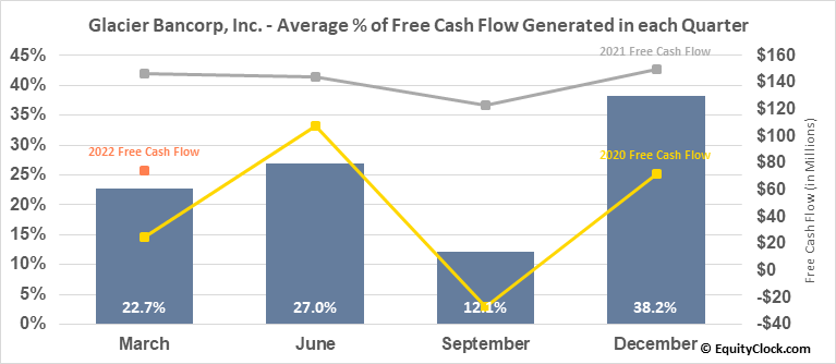 Glacier Bancorp, Inc. (NASD:GBCI) Free Cash Flow Seasonality