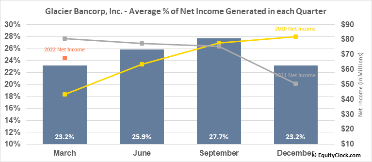 Glacier Bancorp, Inc. (NASD:GBCI) Net Income Seasonality