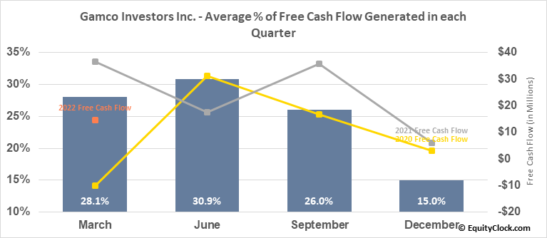 Gamco Investors Inc. (NYSE:GBL) Free Cash Flow Seasonality