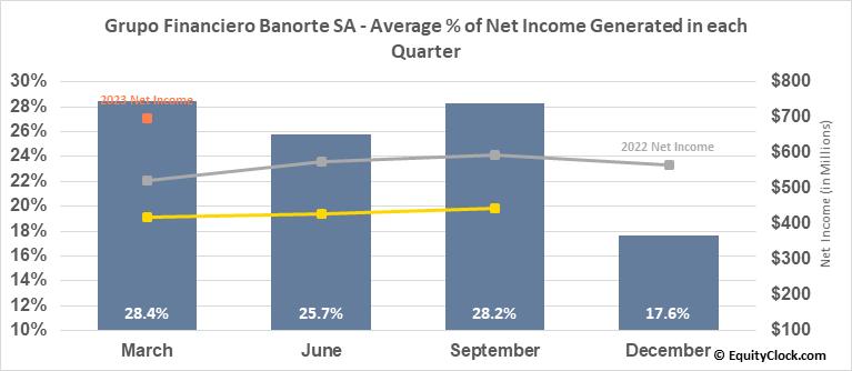 Grupo Financiero Banorte SA (OTCMKT:GBOOY) Net Income Seasonality