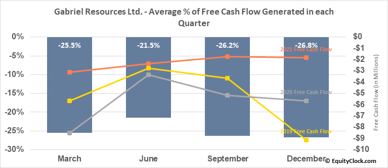 Gabriel Resources Ltd. (OTCMKT:GBRRF) Free Cash Flow Seasonality