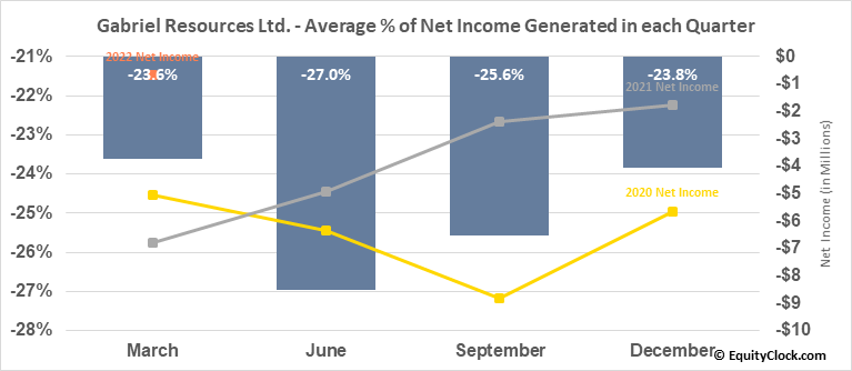 Gabriel Resources Ltd. (OTCMKT:GBRRF) Net Income Seasonality