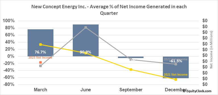 New Concept Energy Inc. (AMEX:GBR) Net Income Seasonality