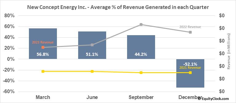 New Concept Energy Inc. (AMEX:GBR) Revenue Seasonality